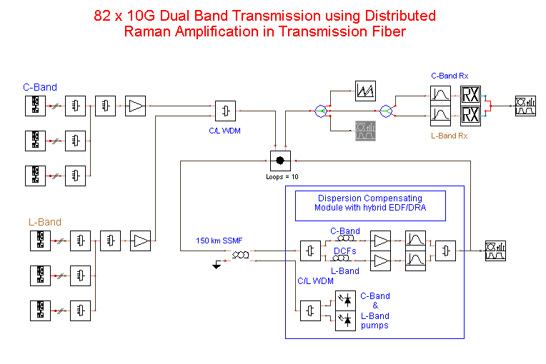 Distributed Gain Amplifiers 2